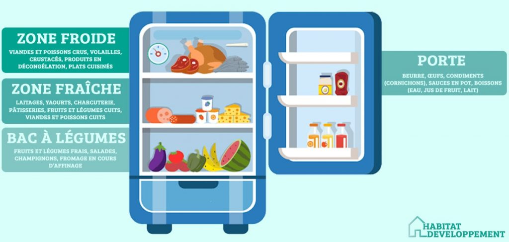 rangement-frigo-multiportes